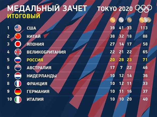 Медальный зачёт Токио-2020